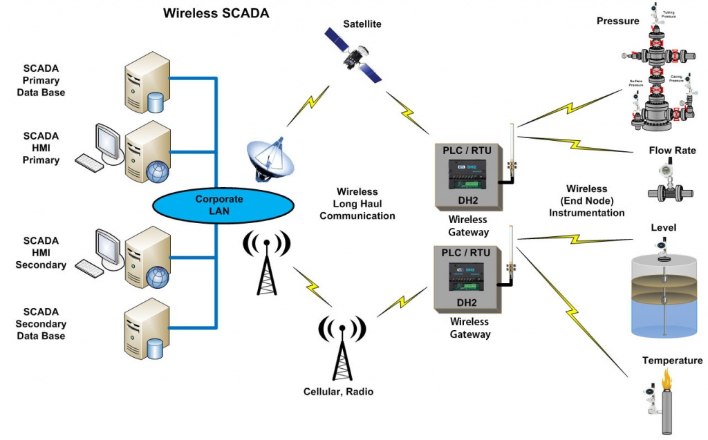 Services for a Complete SCADA System from Data Flow Systems
